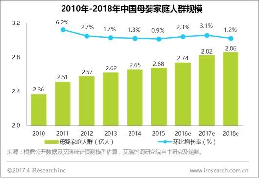 2010-2018中国母婴家庭人群规模,群脉SCRM