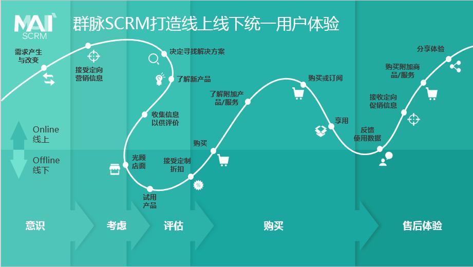 群脉SCRM,SCRM,VIVO,战略合作