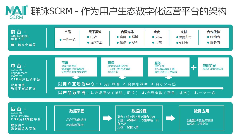 群脉SCRM用户生态数字化运营平台,群脉SCRM