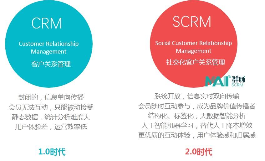 群脉SCRM,SCRM,CRM,CRM1.0,CRM2.0