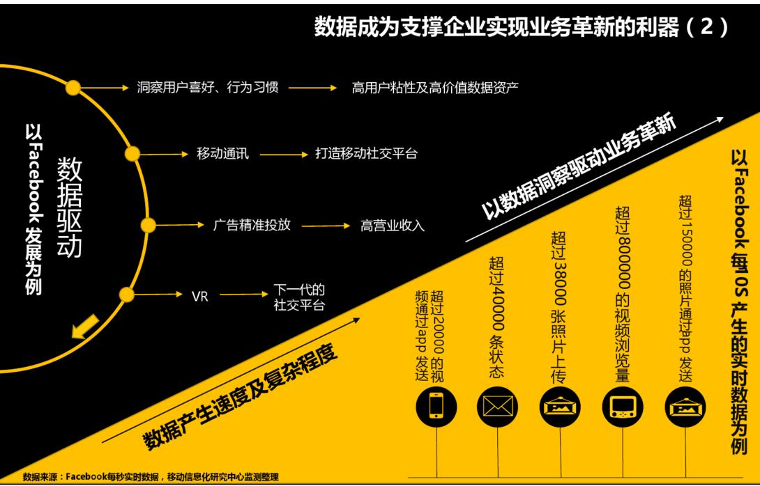 scrm,企业业务革新