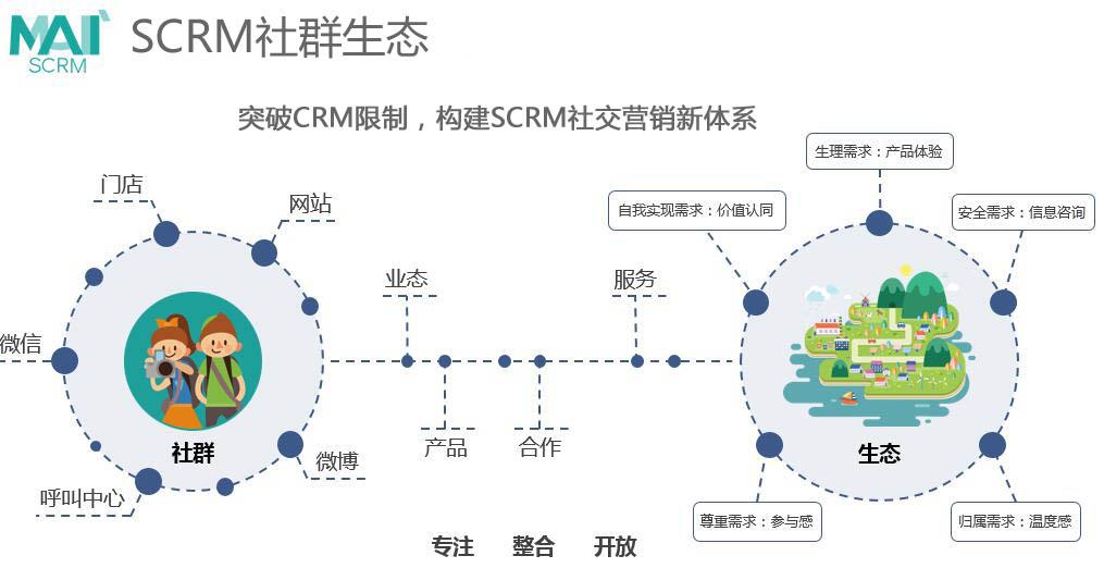 群脉scrm,商业化社群生态