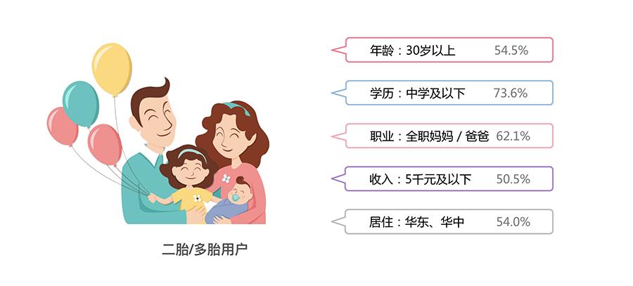 母婴二胎人群特征