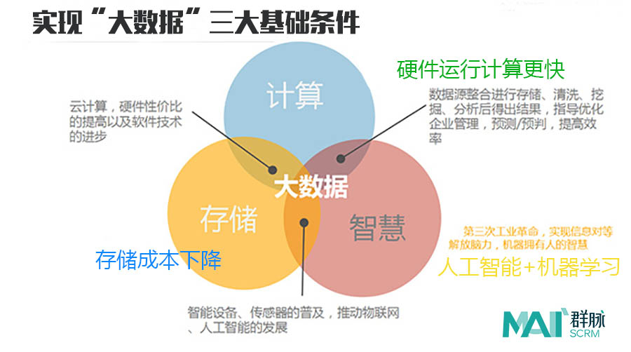 大数据三大技术基础条件