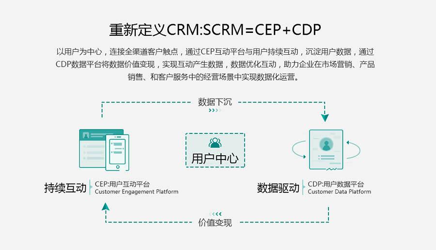 重新定义CRM