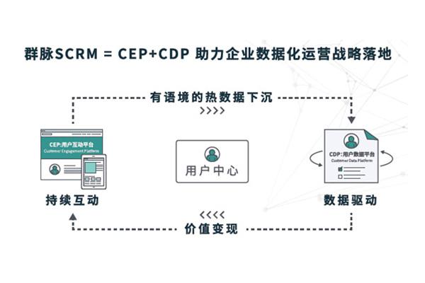 """群脉SCRM""""CDP+CEP""""用户运营理论"""