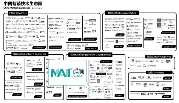群脉SCRM入选MarTech营销技术生态图
