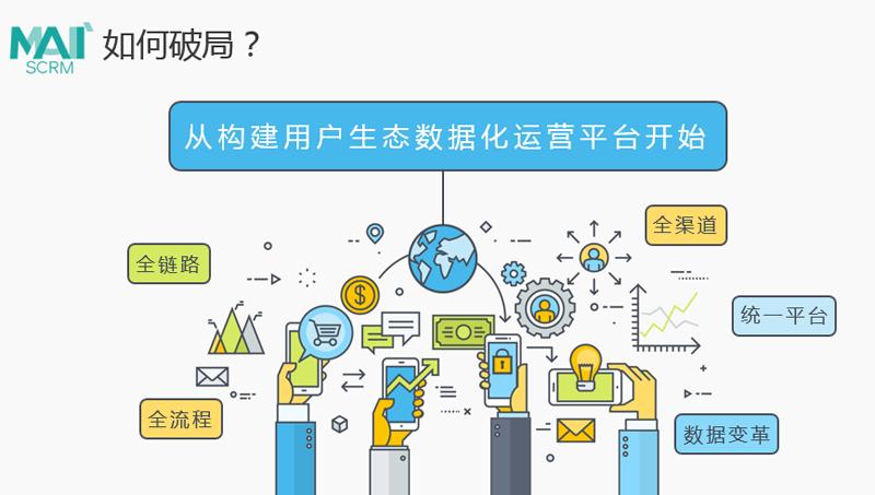 群脉SCRM数字化营销解决方案