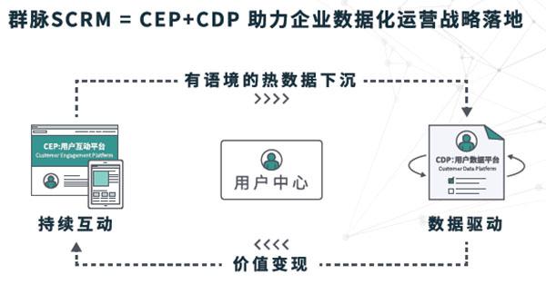 群脉SCRM=CEP+CDP