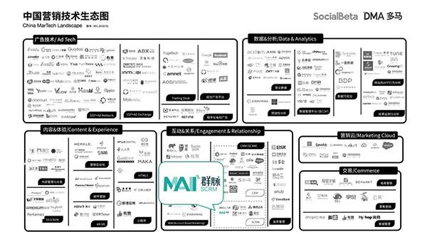 中国第一份《中国营销技术生态图》