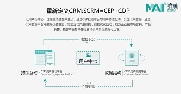 SCRM用户为中心