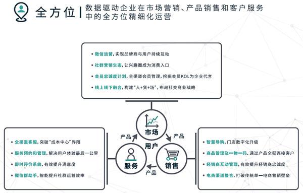 全方位,数据驱动企业在市场营销、产品销售和客户服务中的全方位精细化运营