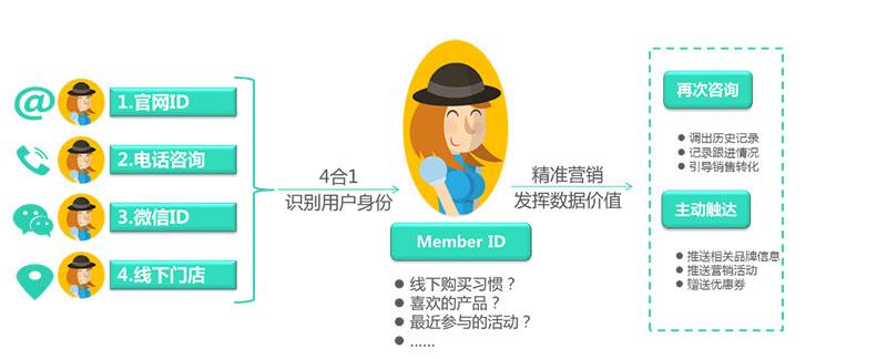 什么是会员标签