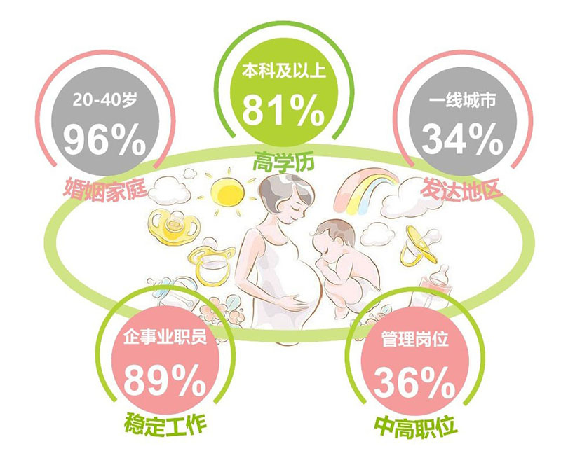 母婴消费者画像