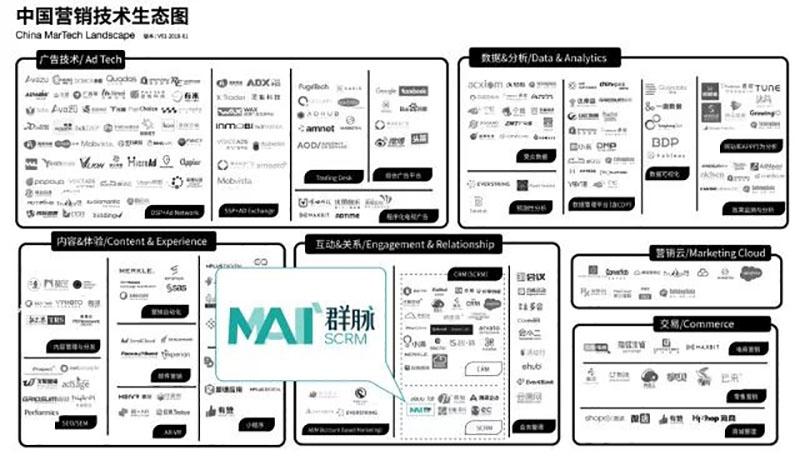 MarTech技术平台NO.1,数据驱动营销创新