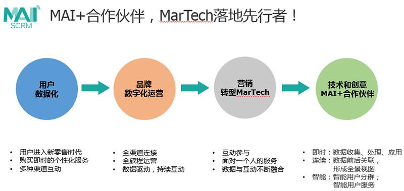 群脉SCRM 率先落地MarTech