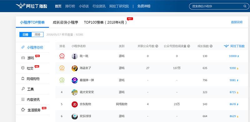 阿拉丁小程序指数:小程序TOP榜单