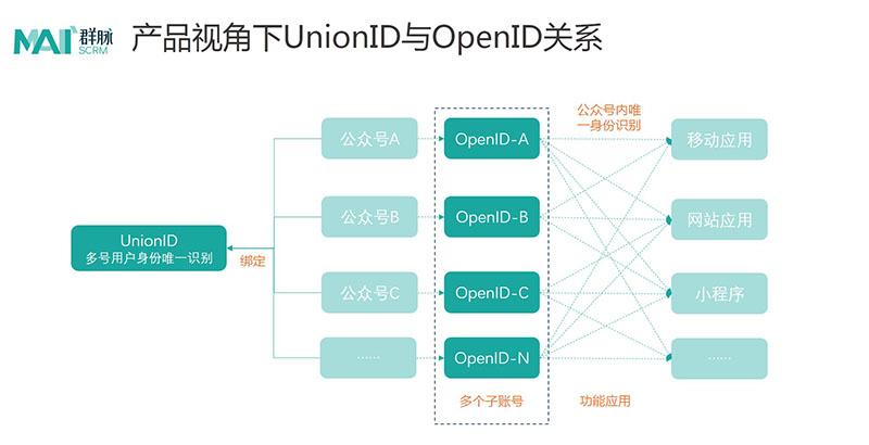 UnionID和OpenID的关系图