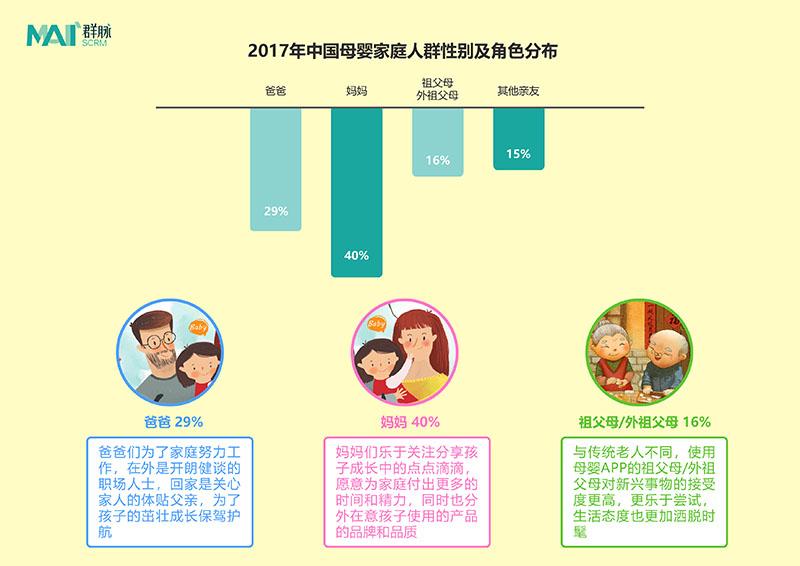 母婴家庭人群比例将向均衡的家庭成员结构靠拢。 拷贝