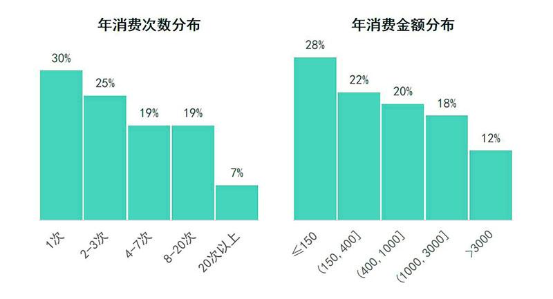 母婴会员年消费次数和金额是多少?