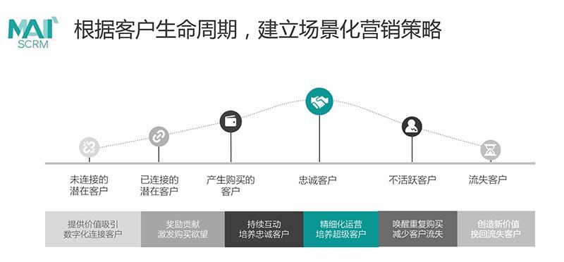 推出母婴行业营销自动化模型,进一步助力会员精细化运营