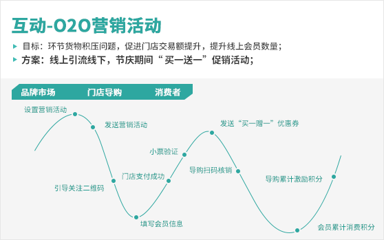 做好O2O第一步,线上线下全渠道打通