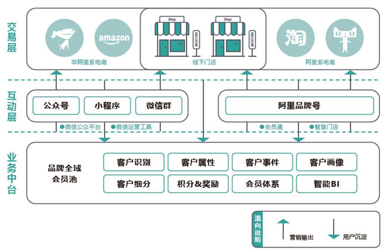 SCRM利用全渠道系统打通品牌方与消费者交互的所有渠道 拷贝