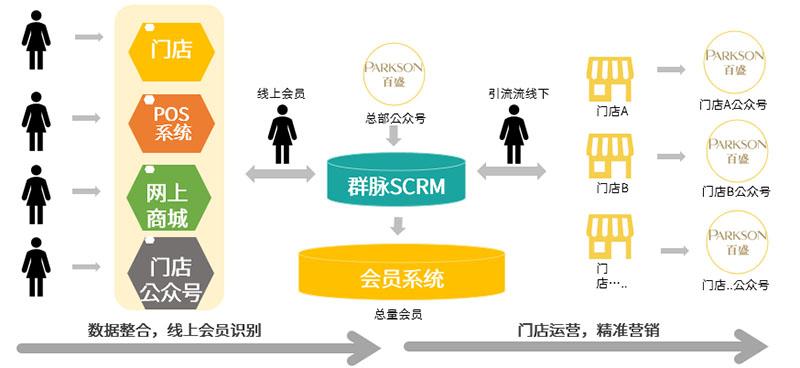 SCRM会员客户线上线下用户身份识别