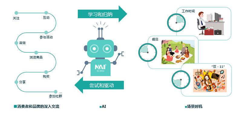 AI内容营销驱动用户营销