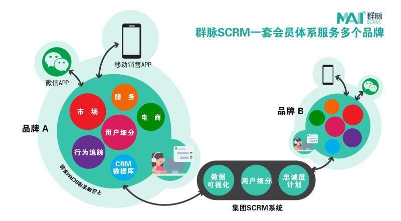 群脉SCRM社会化客户关系管理平台