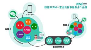 群脉scrm-多品牌营销