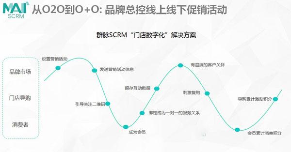 群脉SCRM门店数字化解决方案