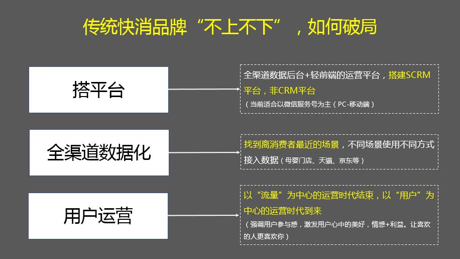 群脉SCRM发力传统快销品牌助力破局